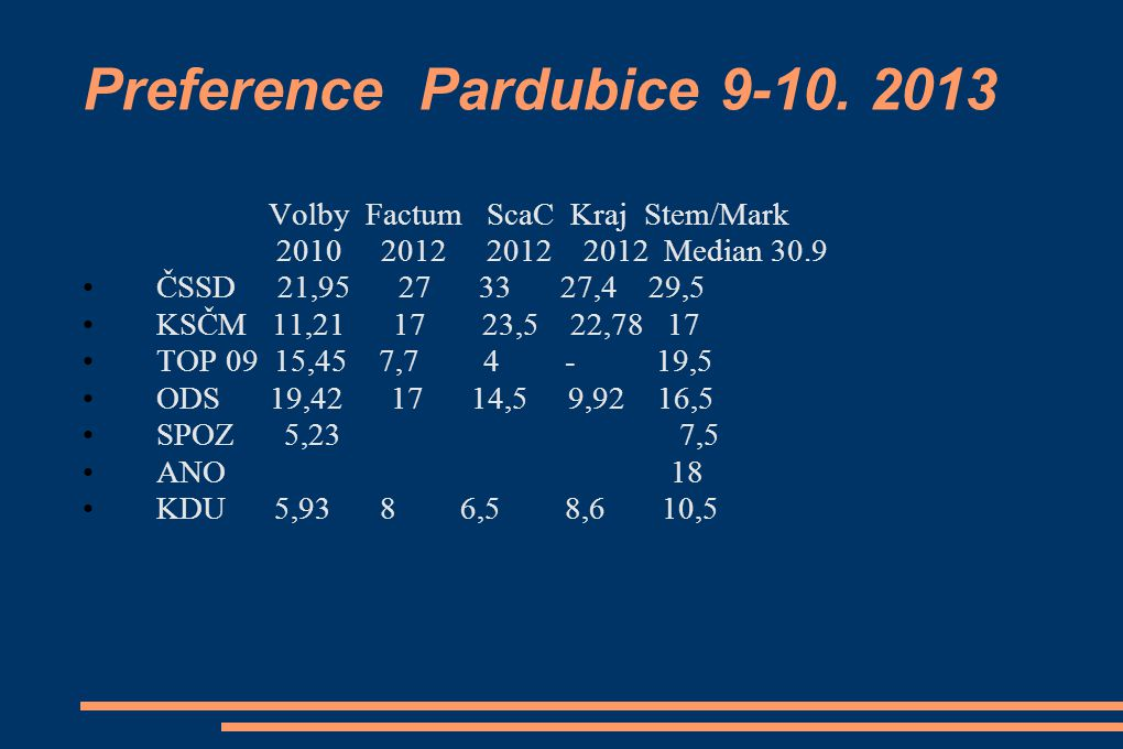 Preference Pardubice 9-10. 2013