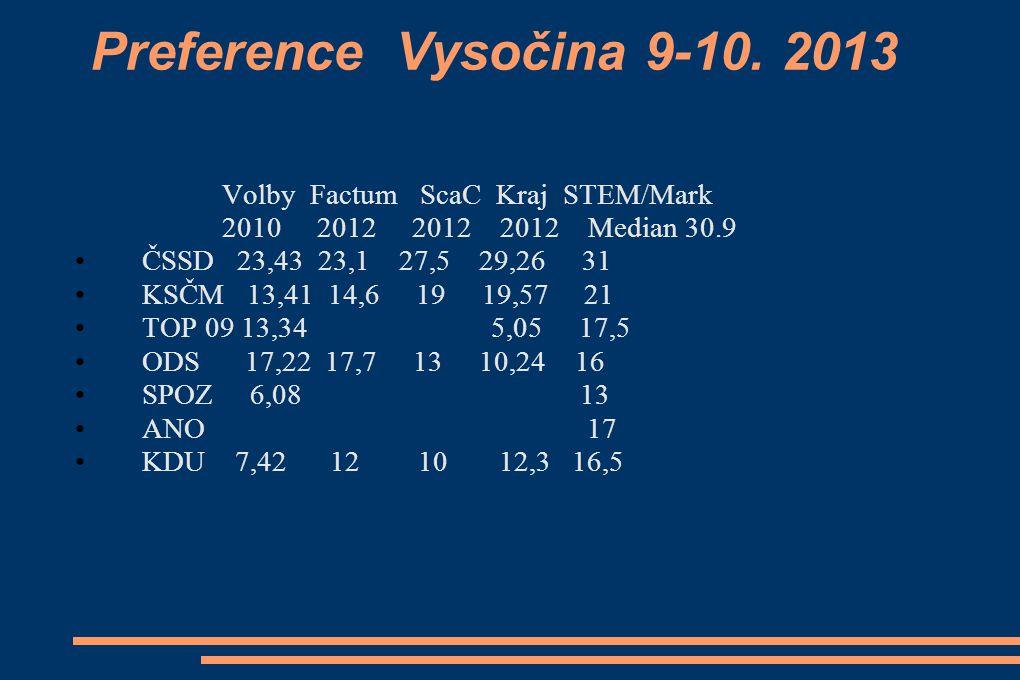 Preference Vysočina 9-10. 2013 Volby Factum ScaC Kraj STEM/Mark