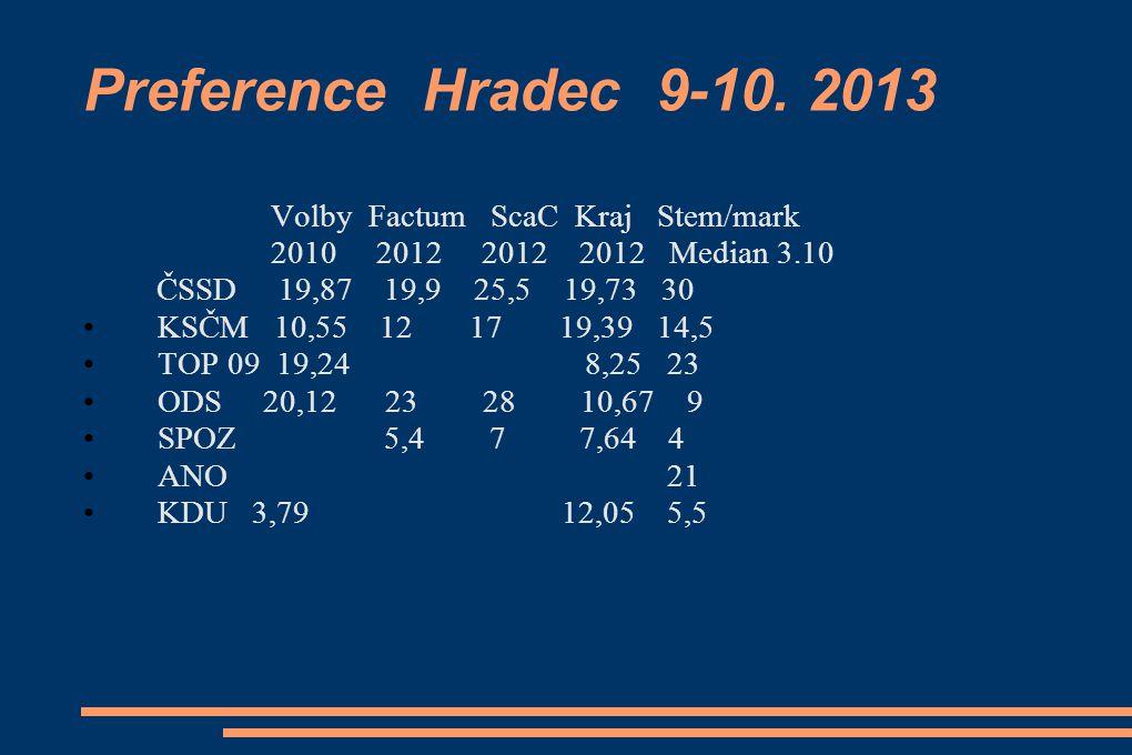 Preference Hradec 9-10. 2013 Volby Factum ScaC Kraj Stem/mark