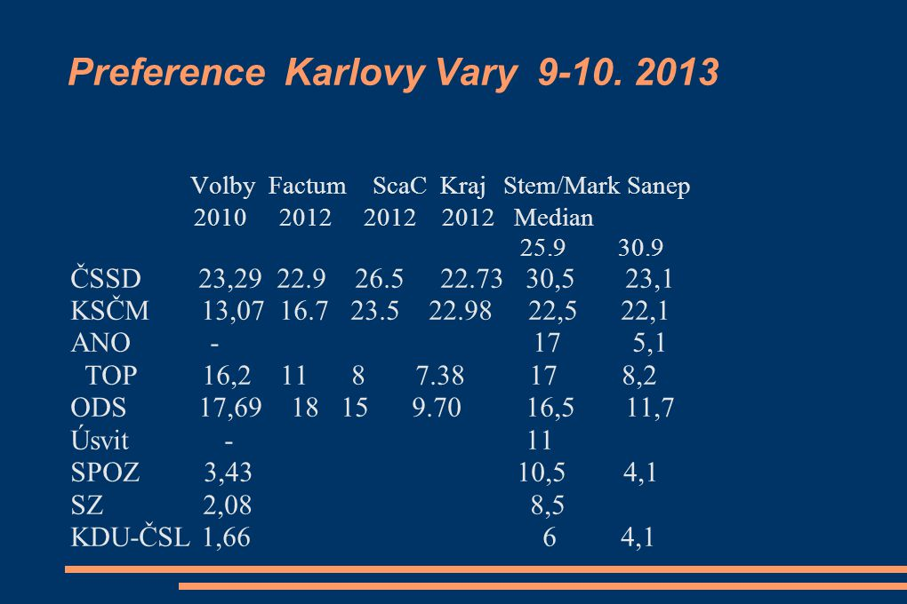 Preference Karlovy Vary 9-10. 2013
