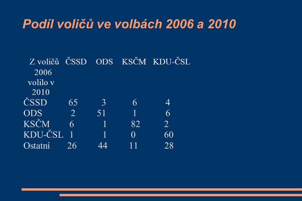 Podíl voličů ve volbách 2006 a 2010