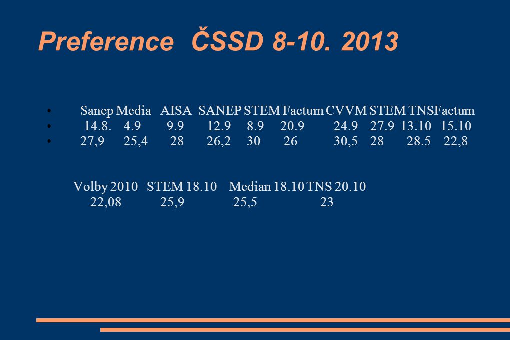 Preference ČSSD 8-10. 2013 Sanep Media AISA SANEP STEM Factum CVVM STEM TNSFactum.