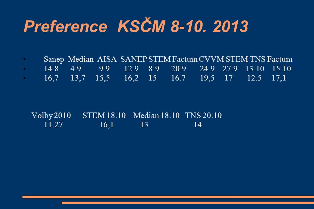 Preference KSČM 8-10. 2013 Sanep Median AISA SANEP STEM Factum CVVM STEM TNS Factum.