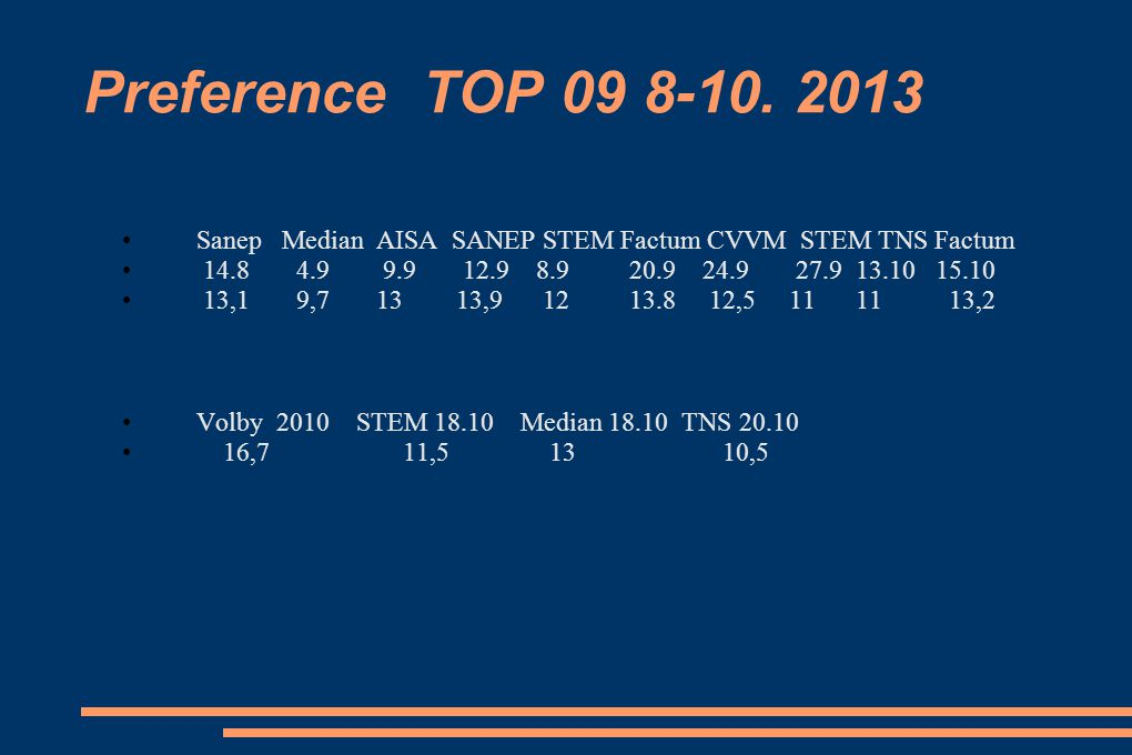 Preference TOP 09 8-10. 2013 Sanep Median AISA SANEP STEM Factum CVVM STEM TNS Factum.