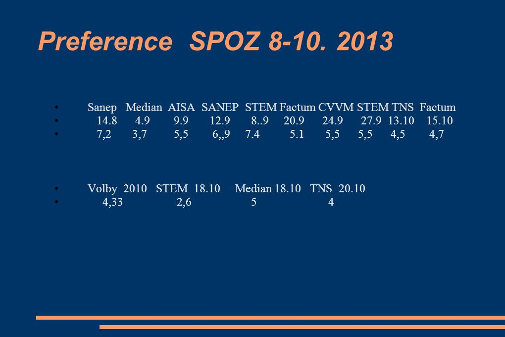 Preference SPOZ 8-10. 2013 Sanep Median AISA SANEP STEM Factum CVVM STEM TNS Factum.