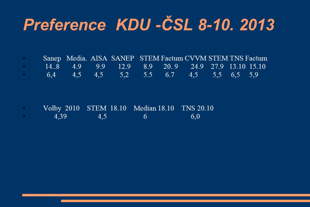 Preference KDU -ČSL 8-10. 2013 Sanep Media. AISA SANEP STEM Factum CVVM STEM TNS Factum.