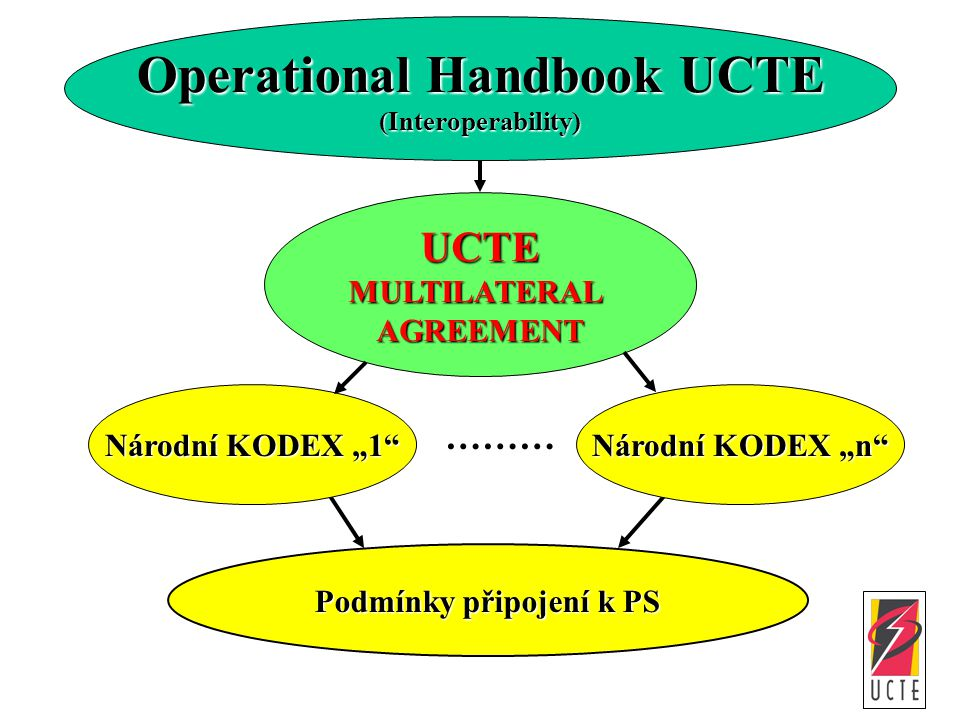 Operational Handbook UCTE