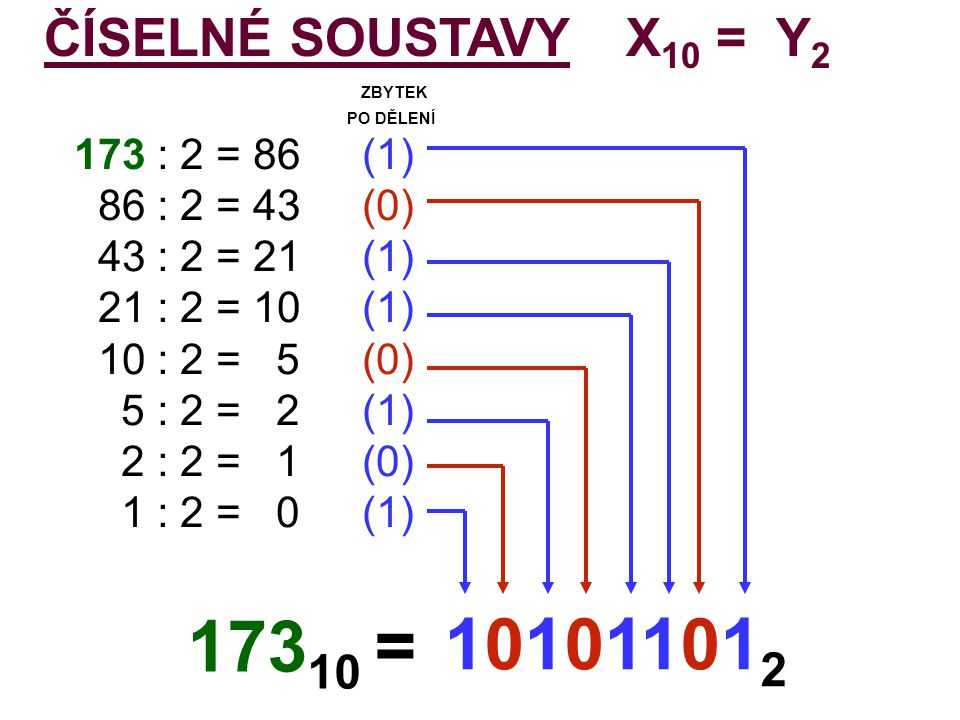 17310 = 101011012 ČÍSELNÉ SOUSTAVY X10 = Y2 ZBYTEK 173 : 2 = 86 (1)