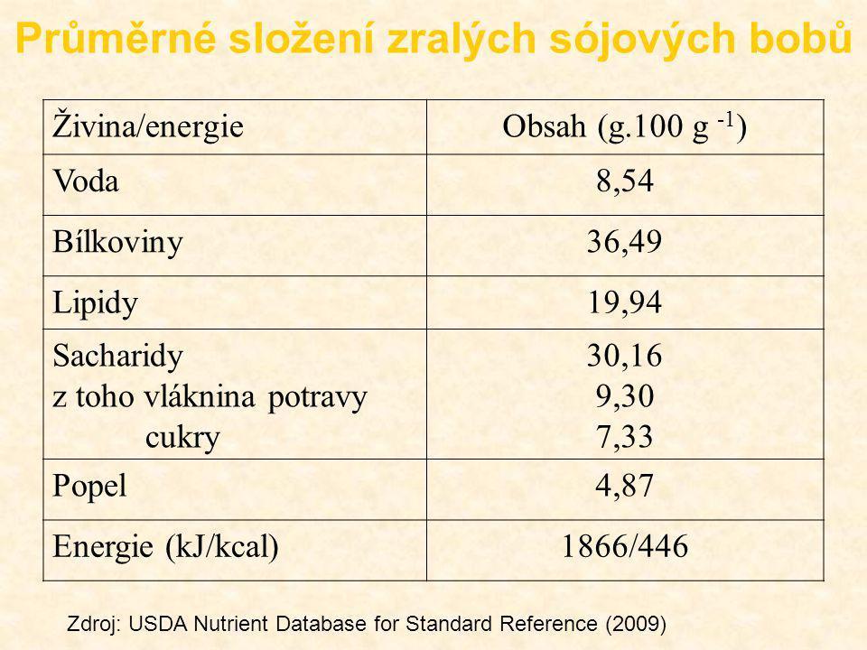 Průměrné složení zralých sójových bobů