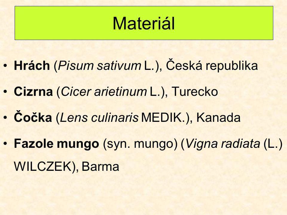 Materiál Hrách (Pisum sativum L.), Česká republika