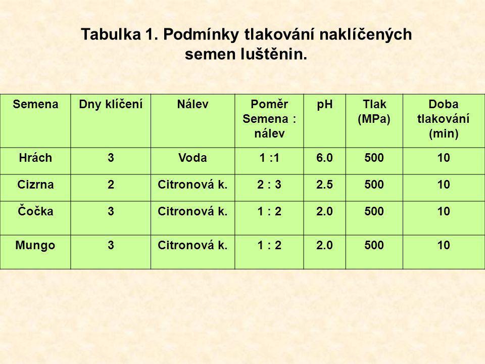 Tabulka 1. Podmínky tlakování naklíčených semen luštěnin.