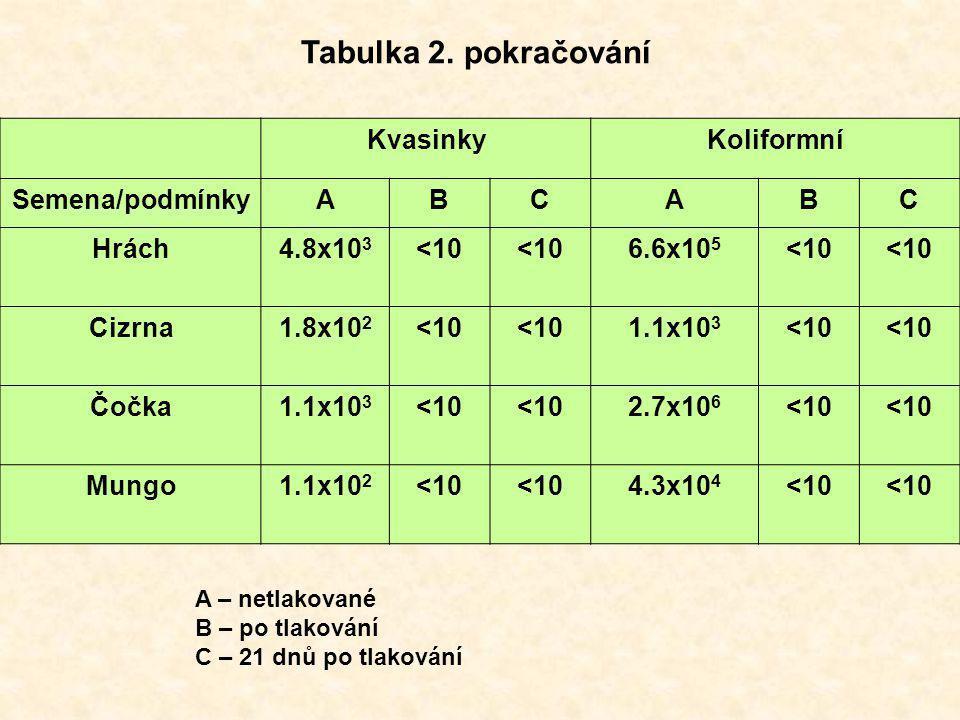 Tabulka 2. pokračování Kvasinky Koliformní Semena/podmínky A B C Hrách