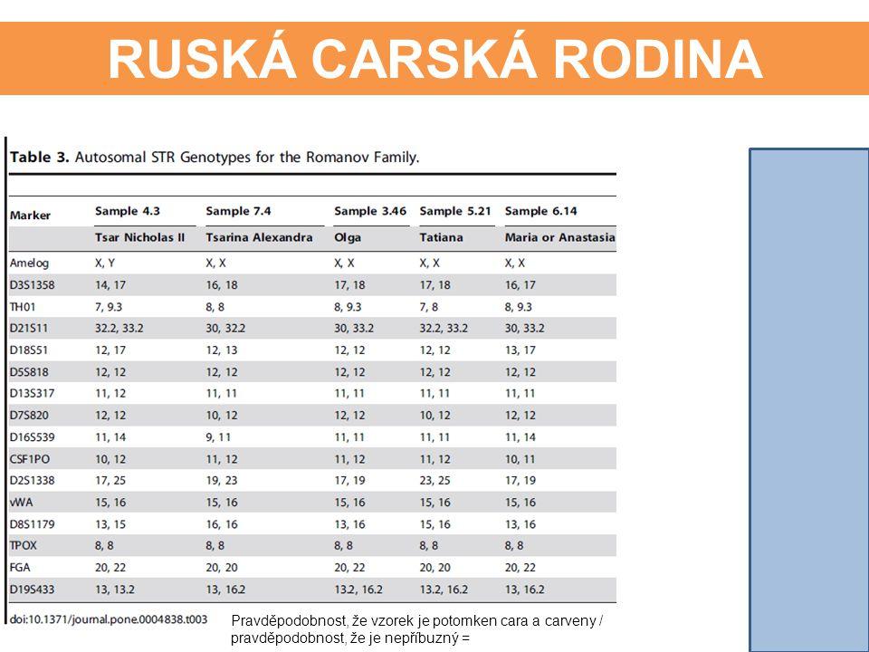 RUSKÁ CARSKÁ RODINA Pravděpodobnost, že vzorek je potomken cara a carveny / pravděpodobnost, že je nepříbuzný =