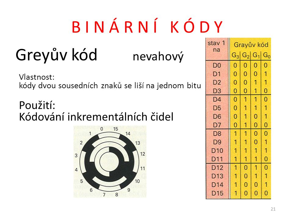 B I N Á R N Í K Ó D Y Greyův kód nevahový Použití:
