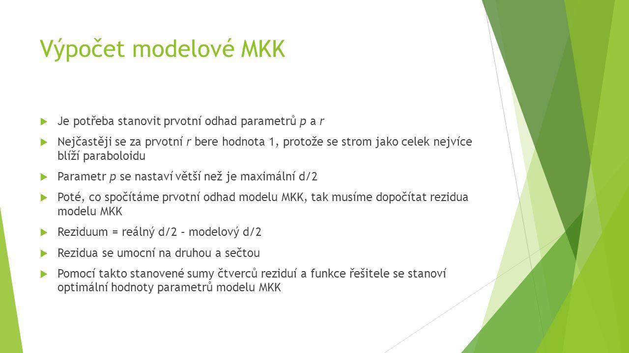 Výpočet modelové MKK Je potřeba stanovit prvotní odhad parametrů p a r