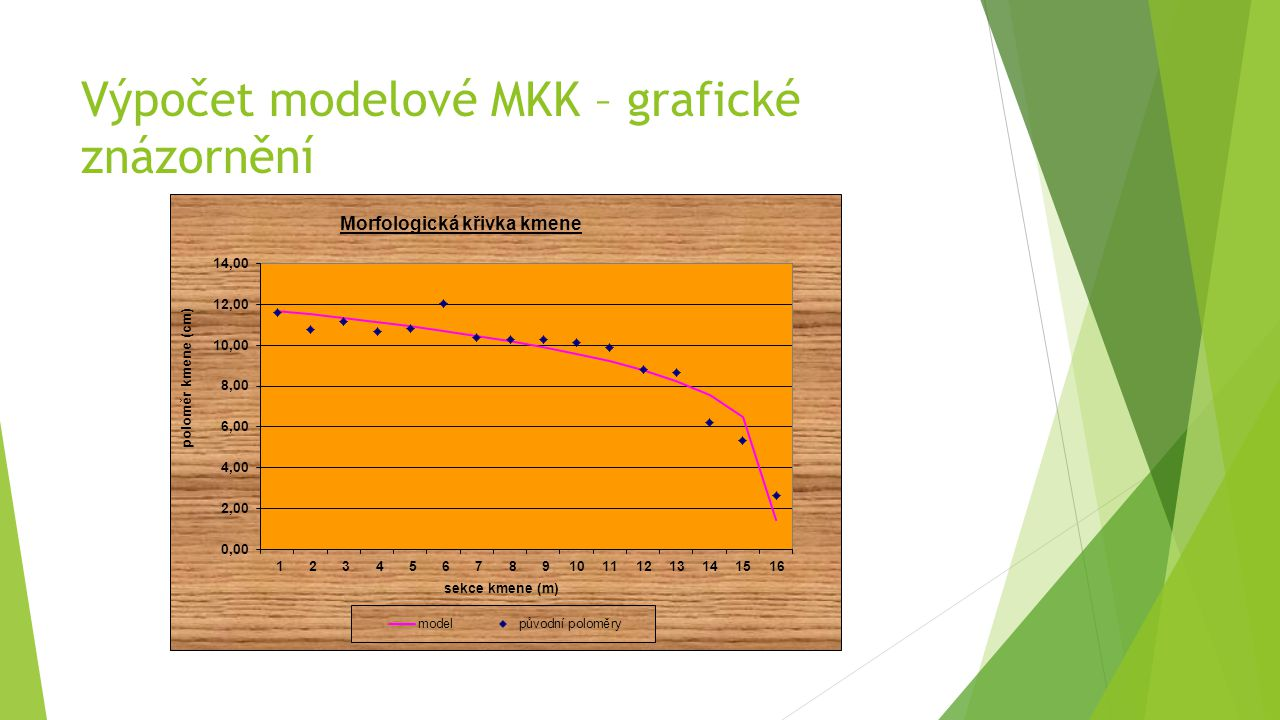 Výpočet modelové MKK – grafické znázornění