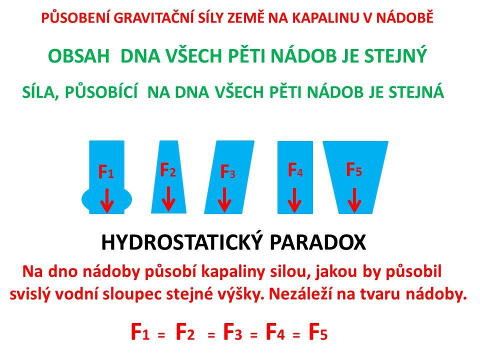 F1 = F2 = F3 = F4 = F5 HYDROSTATICKÝ PARADOX