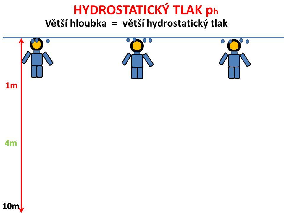 HYDROSTATICKÝ TLAK ph Větší hloubka = větší hydrostatický tlak 1m 4m