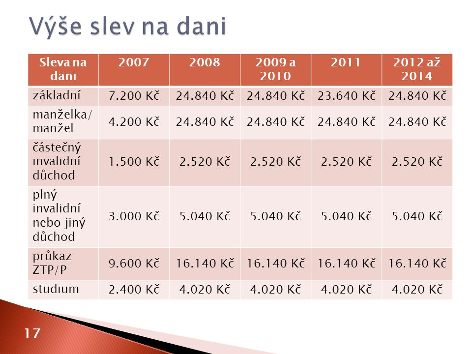 Výše slev na dani 17 Sleva na dani 2007 2008 2009 a 2010 2011