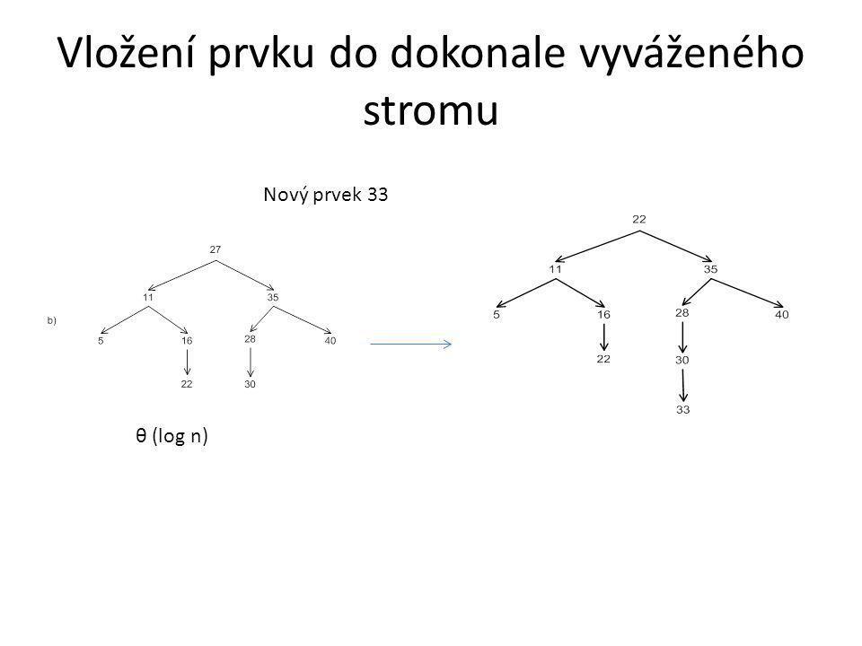 Vložení prvku do dokonale vyváženého stromu