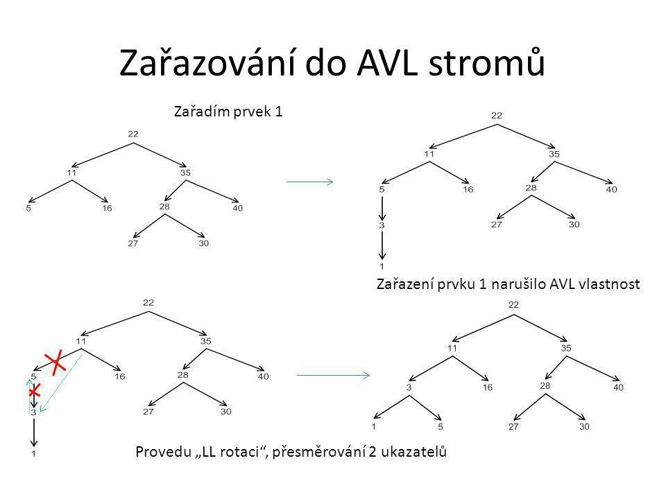 Zařazování do AVL stromů