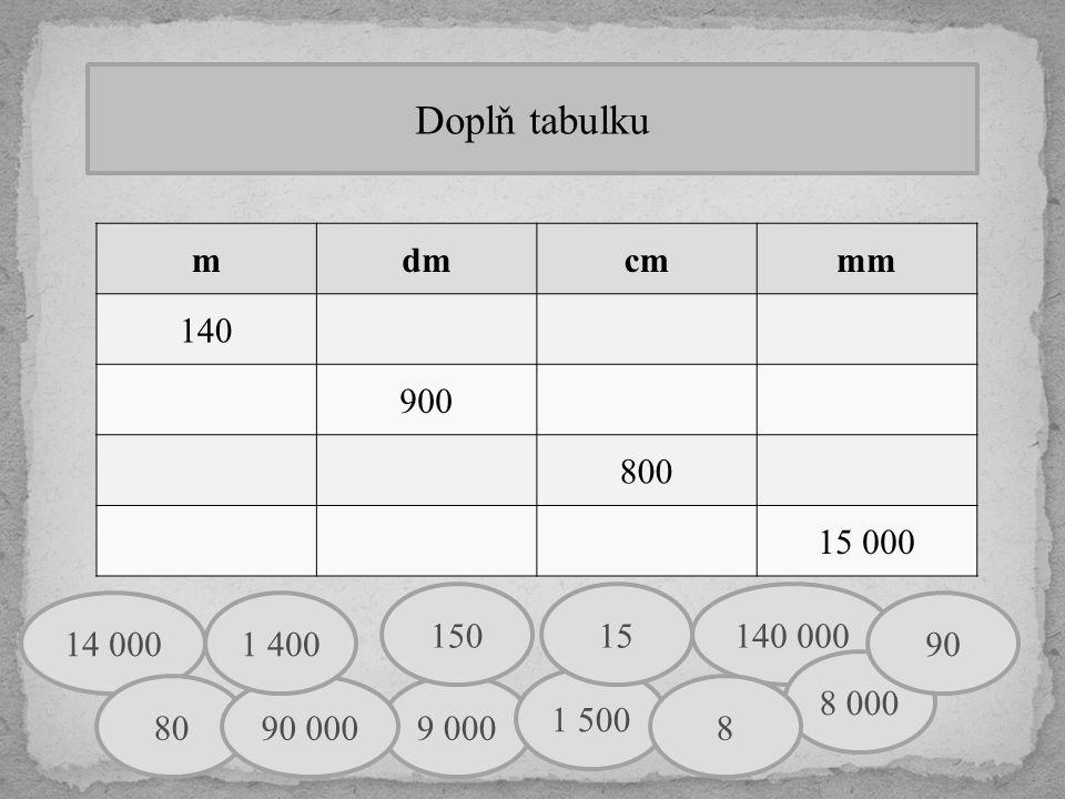 Doplň tabulku m. dm. cm. mm. 140. 900. 800. 15 000. 150. 15. 140 000. 14 000. 1 400. 90.
