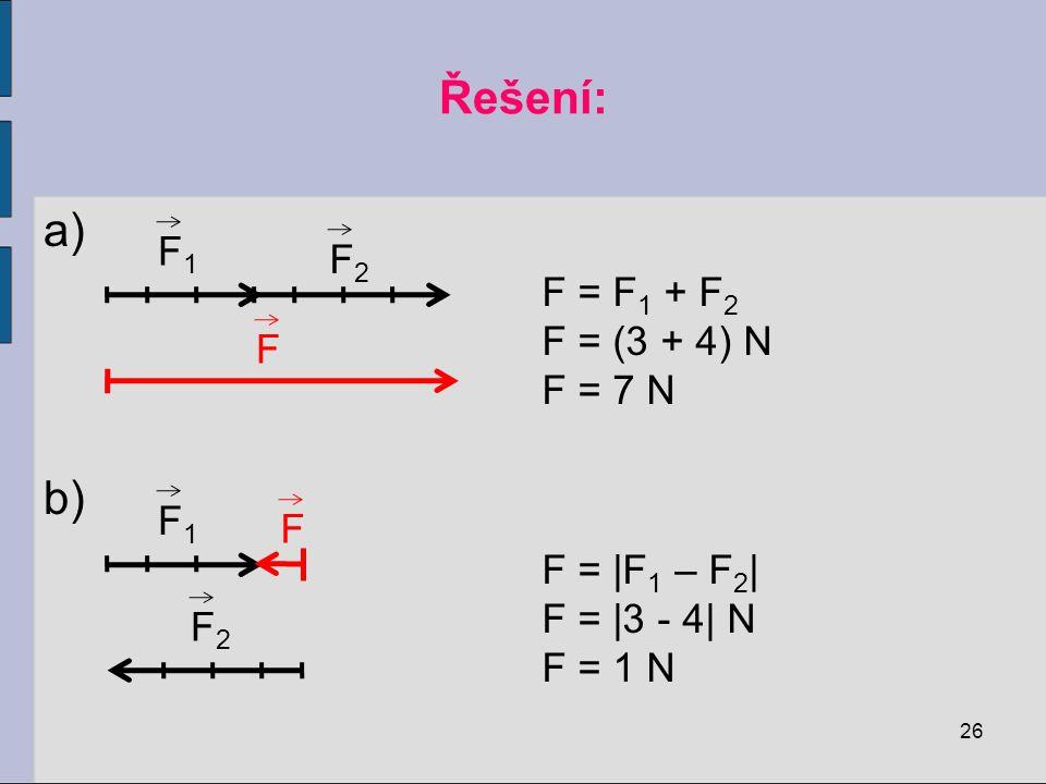 Řešení: F1 F2 F = F1 + F2 F = (3 + 4) N F = 7 N F F1 F F = |F1 – F2|