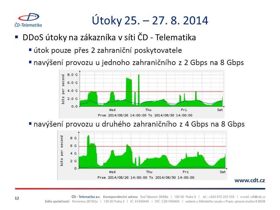 Útoky 25. – 27. 8. 2014 DDoS útoky na zákazníka v síti ČD - Telematika