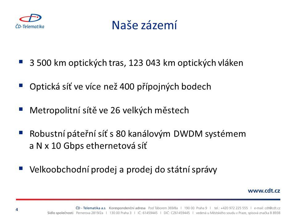 Naše zázemí 3 500 km optických tras, 123 043 km optických vláken