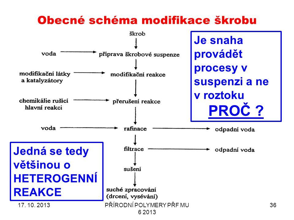 Obecné schéma modifikace škrobu