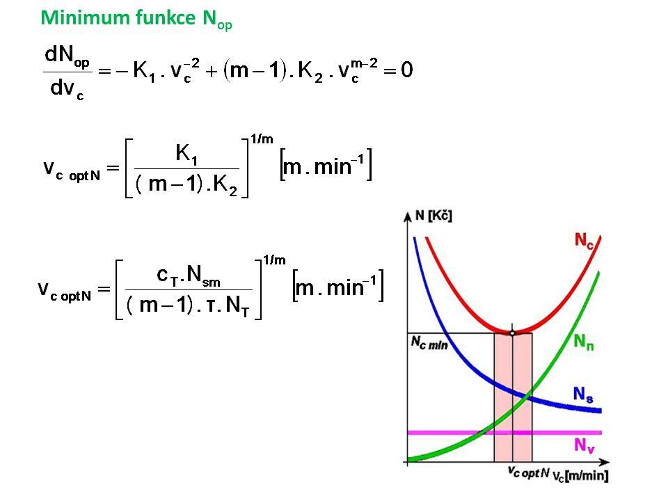 Minimum funkce Nop