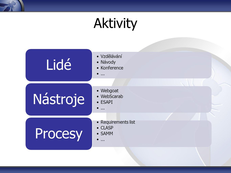 Lidé Nástroje Procesy Aktivity Vzdělávání Návody Konference ...