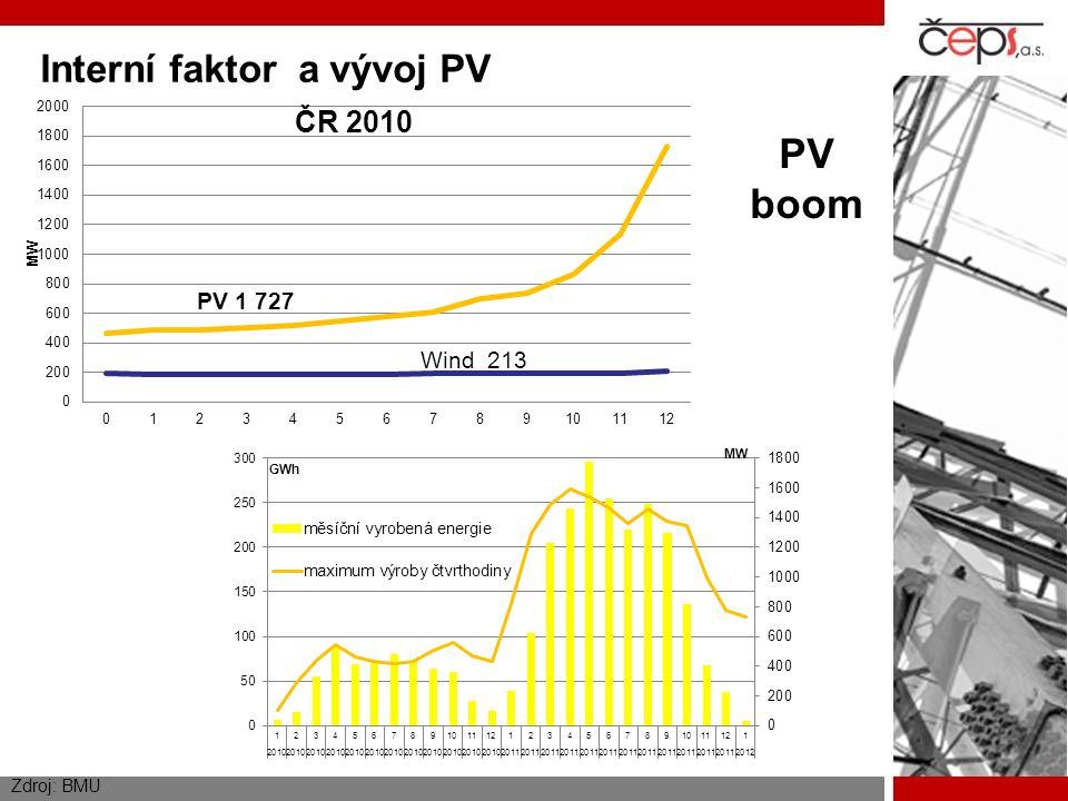PV boom Interní faktor a vývoj PV Zdroj: BMU