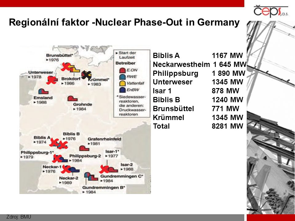 Regionální faktor -Nuclear Phase-Out in Germany