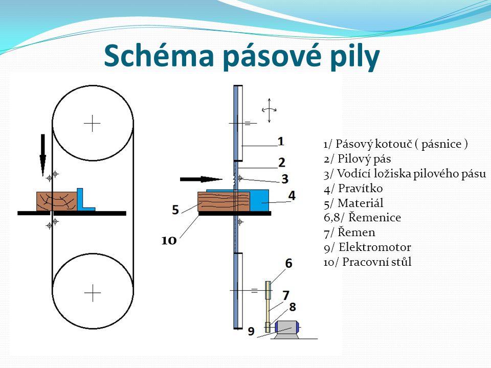 Schéma pásové pily 10 1/ Pásový kotouč ( pásnice ) 2/ Pilový pás