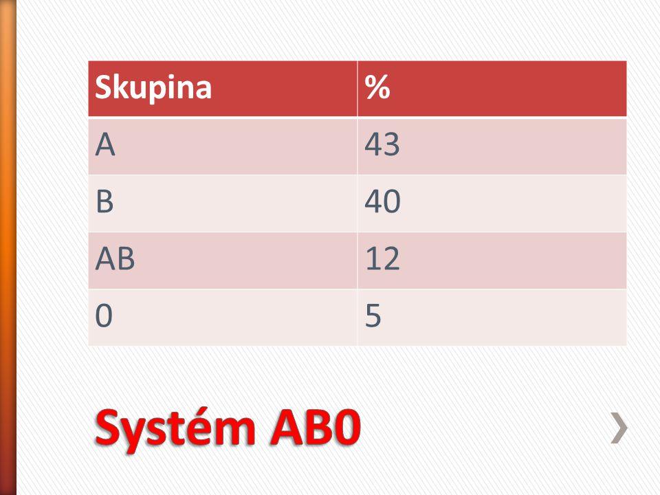 Skupina % A 43 B 40 AB 12 5 Systém AB0