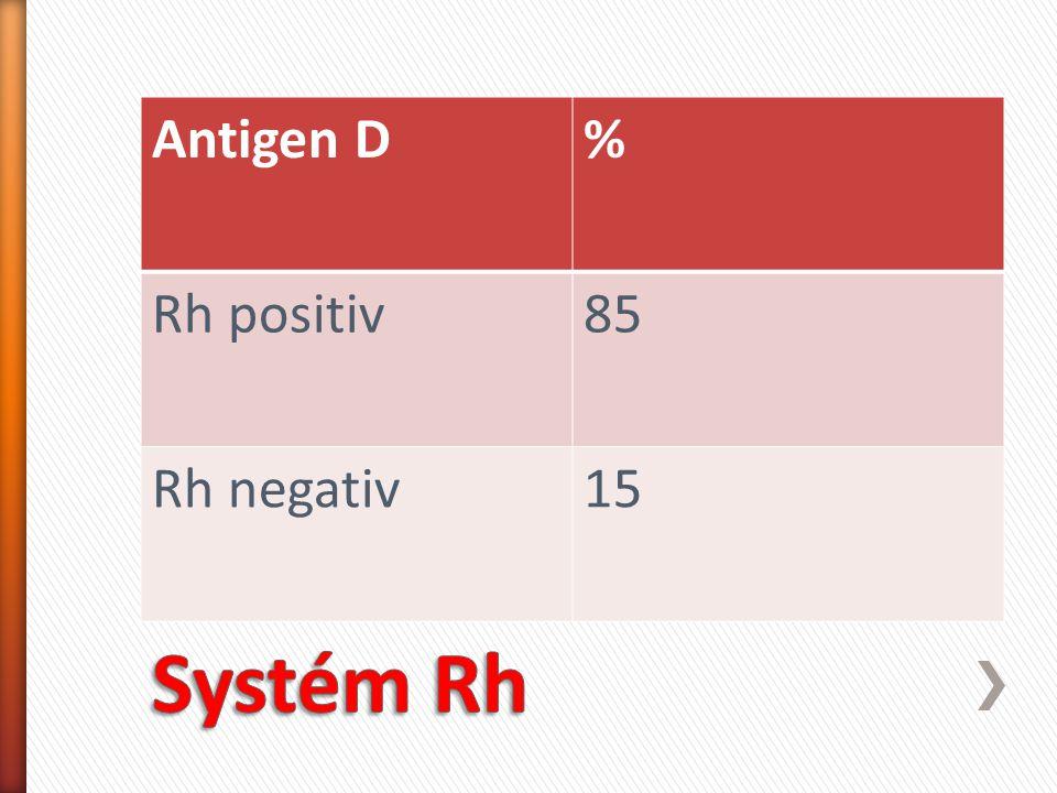 Antigen D % Rh positiv 85 Rh negativ 15 Systém Rh