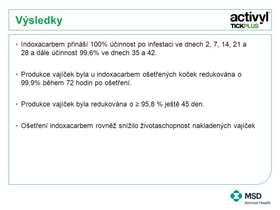 Výsledky Indoxacarbem přináší 100% účinnost po infestaci ve dnech 2, 7, 14, 21 a 28 a dále účinnost 99,6% ve dnech 35 a 42.