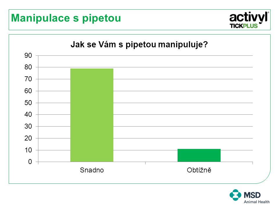 Manipulace s pipetou