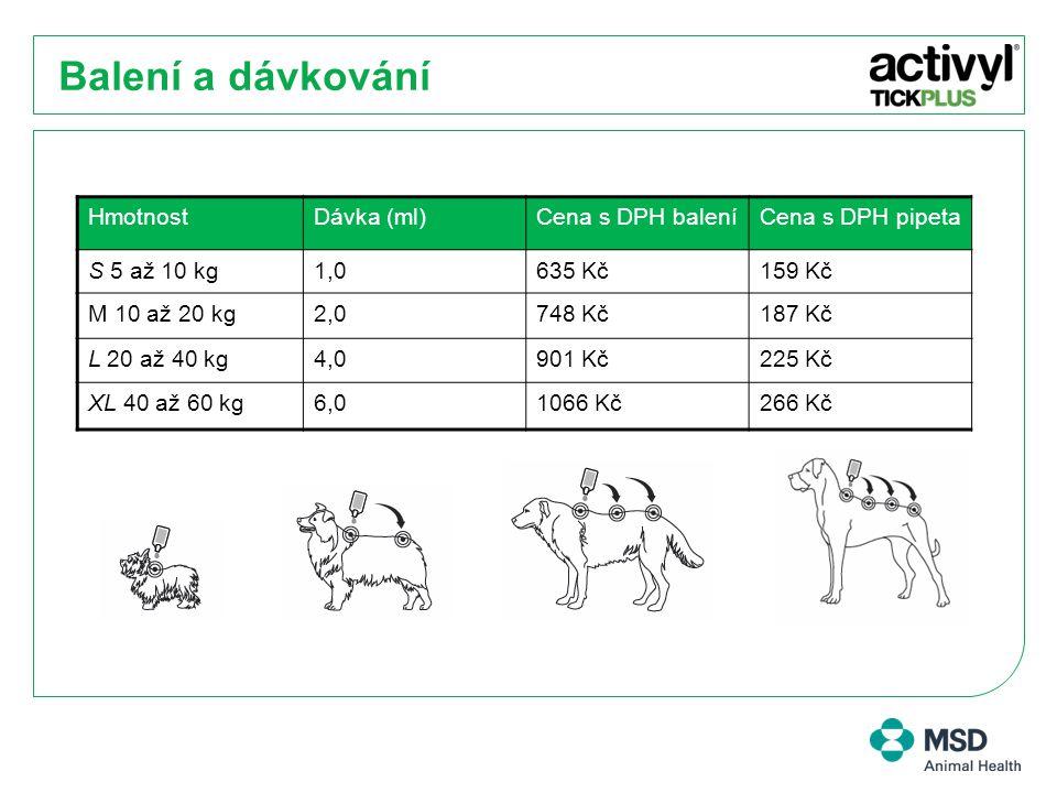 Balení a dávkování Hmotnost Dávka (ml) Cena s DPH balení