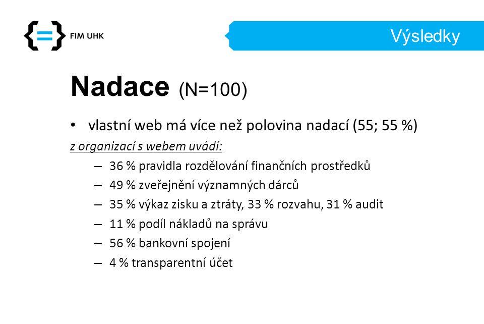 Výsledky Nadace (N=100) vlastní web má více než polovina nadací (55; 55 %) z organizací s webem uvádí: