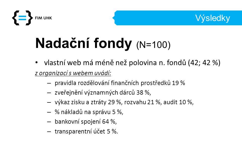Nadační fondy (N=100) Výsledky