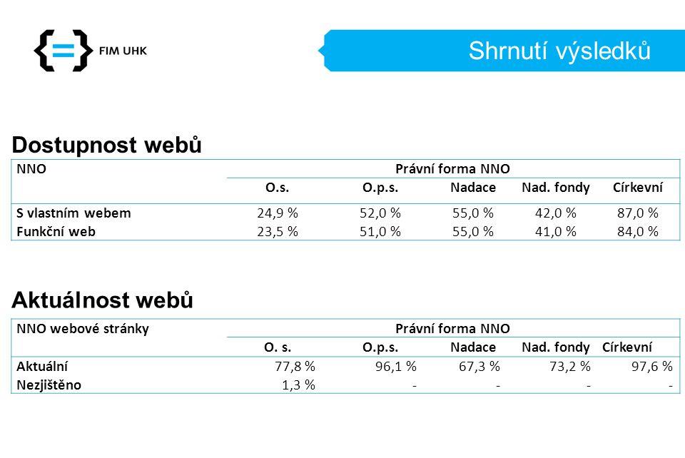 Shrnutí výsledků Dostupnost webů Aktuálnost webů NNO Právní forma NNO