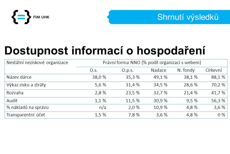 Právní forma NNO (% podíl organizací s webem)