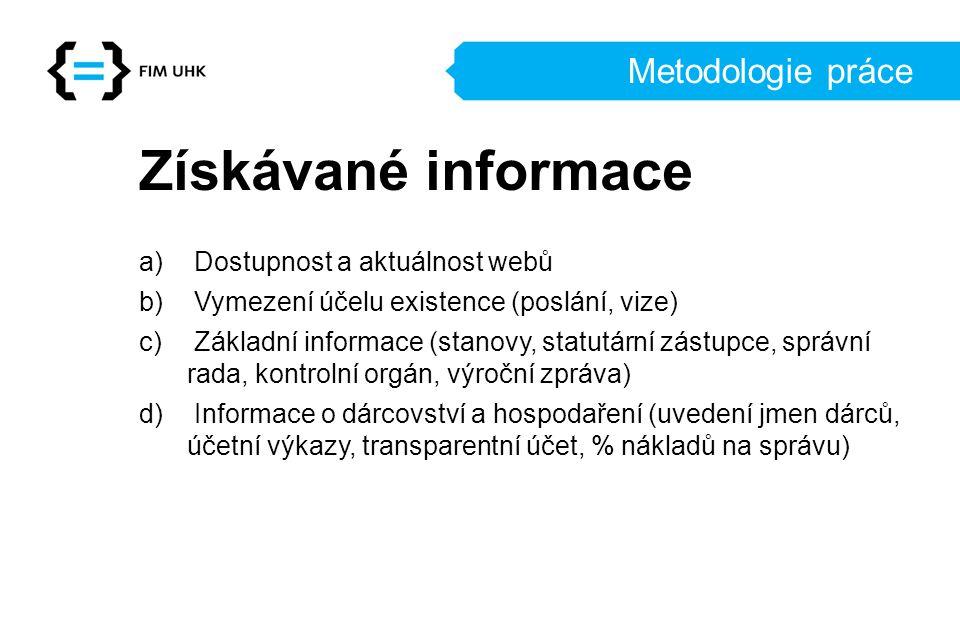 Získávané informace Metodologie práce Dostupnost a aktuálnost webů