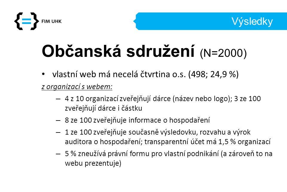 Občanská sdružení (N=2000)