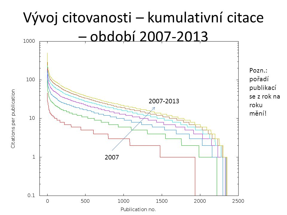 Vývoj citovanosti – kumulativní citace – období 2007-2013