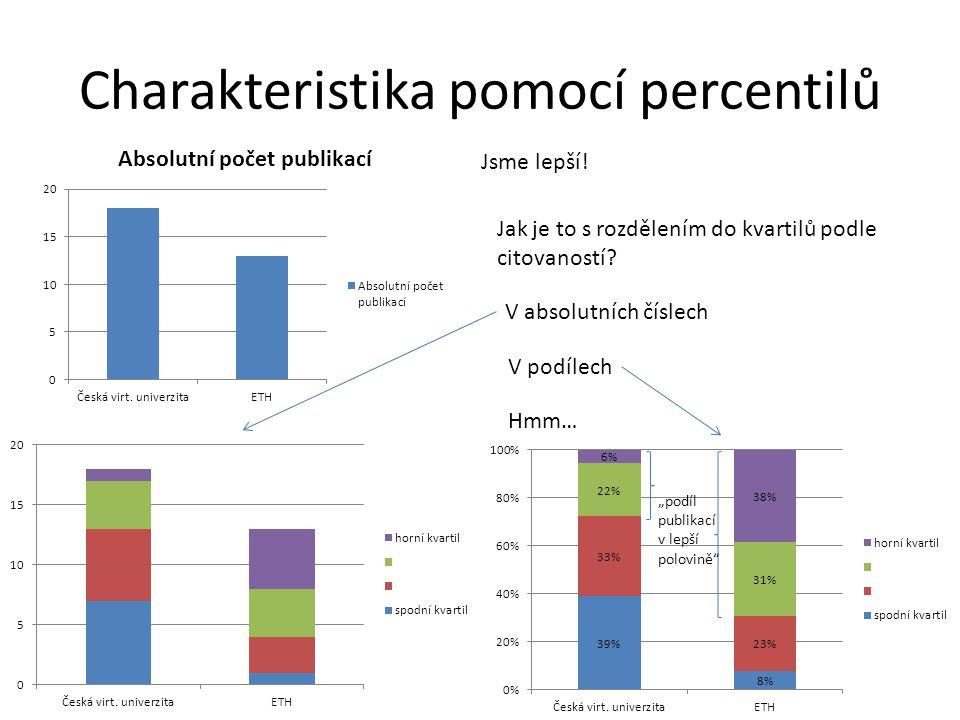 Charakteristika pomocí percentilů