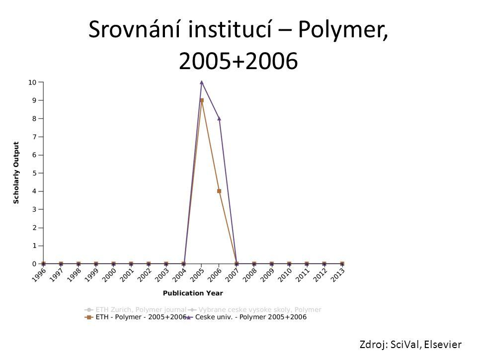 Srovnání institucí – Polymer, 2005+2006