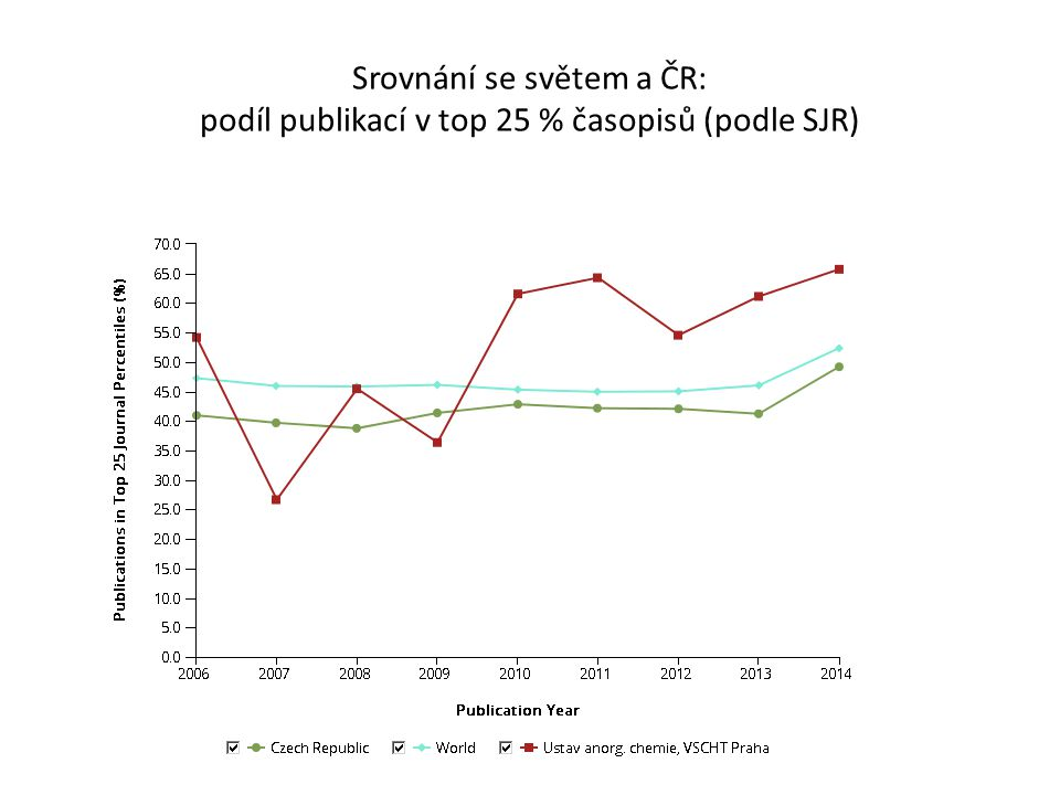 Srovnání se světem a ČR: podíl publikací v top 25 % časopisů (podle SJR)
